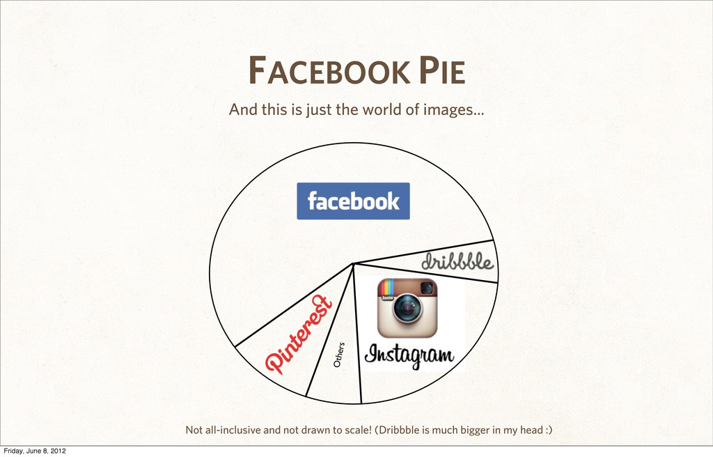 FACEBOOK PIE And this is just the world of imag...
