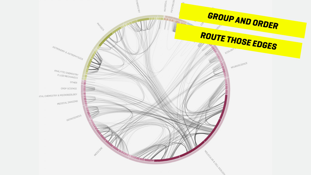 GROUP AND ORDER ROUTE THOSE EDGES