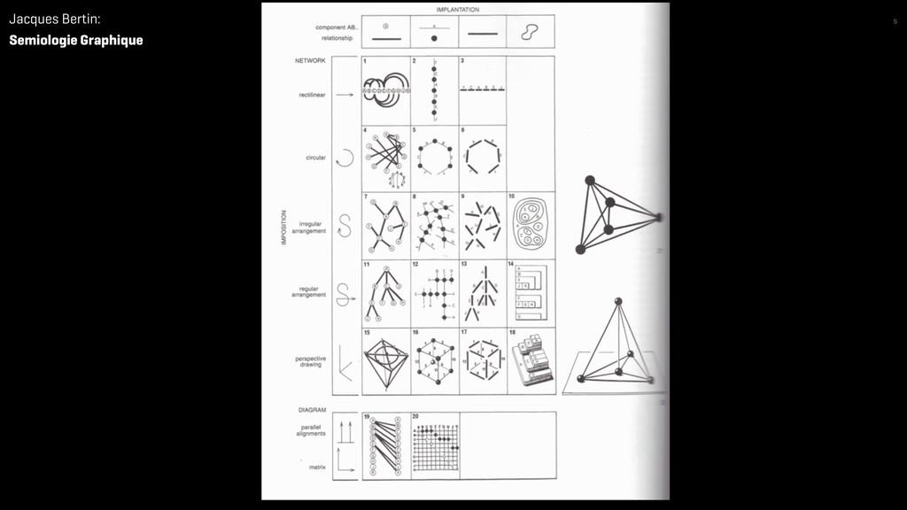 Jacques Bertin: Semiologie Graphique s