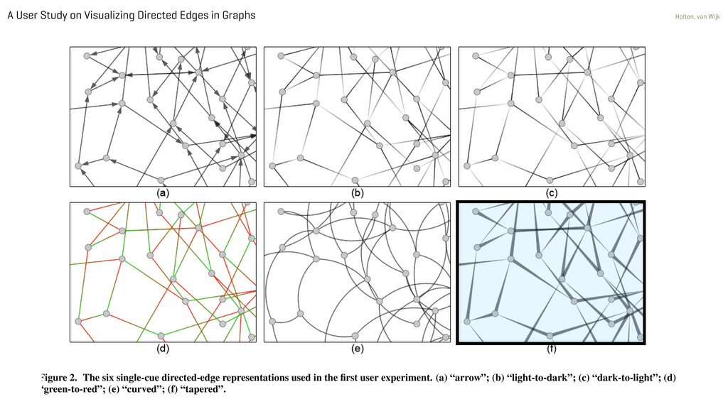 A User Study on Visualizing Directed Edges in G...