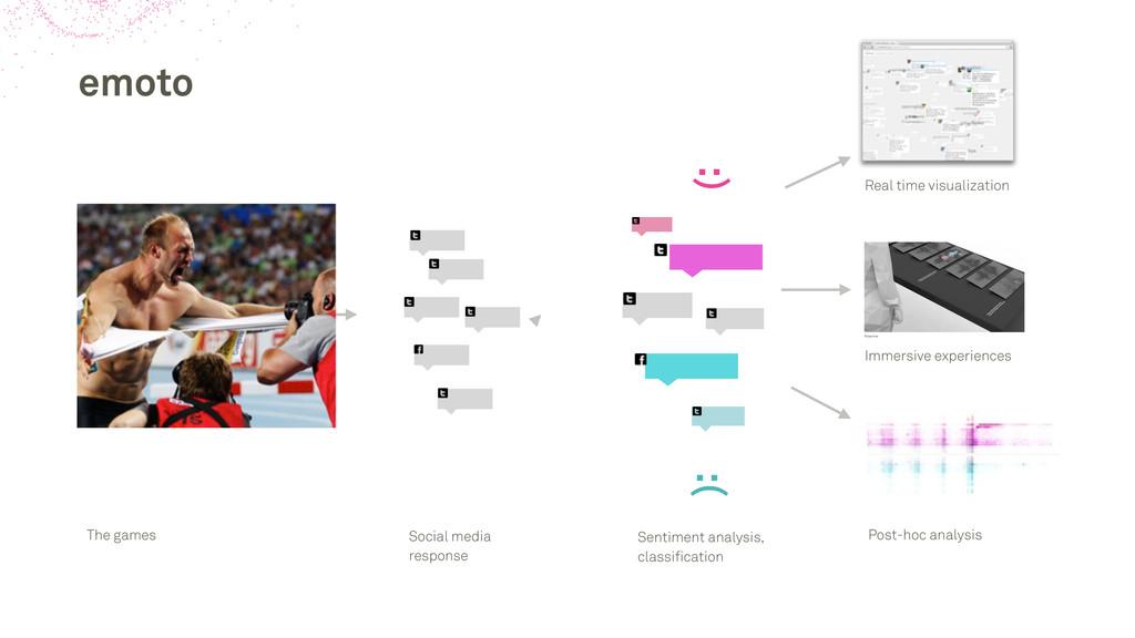 emoto :) :( The games Social media response Sen...