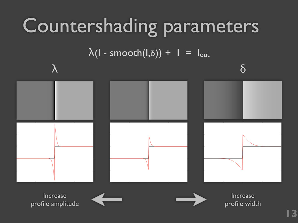 Countershading parameters 13 Increase profile wi...