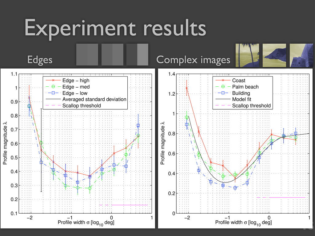 15 Experiment results −2 −1 0 1 0 0.2 0.4 0.6 0...