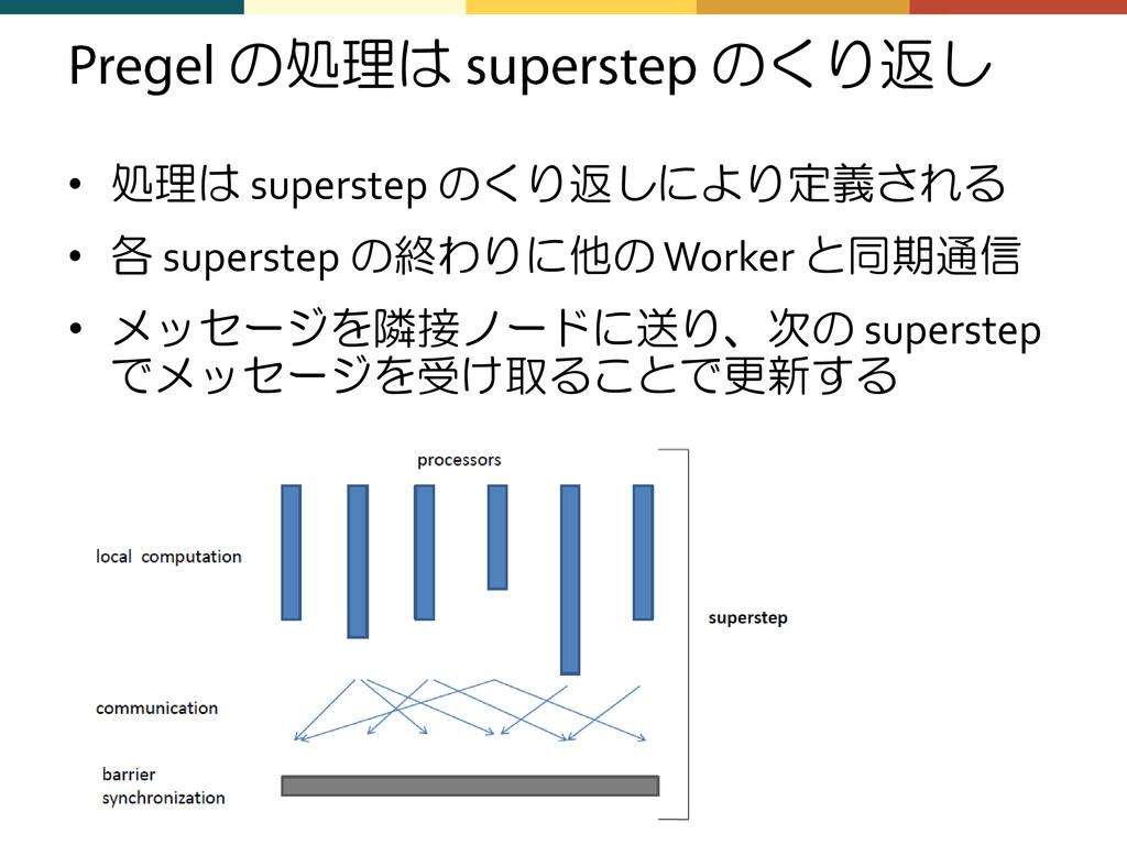 の処理は のくり返し • 処理は superstep のくり返しにより定義される • 各 su...