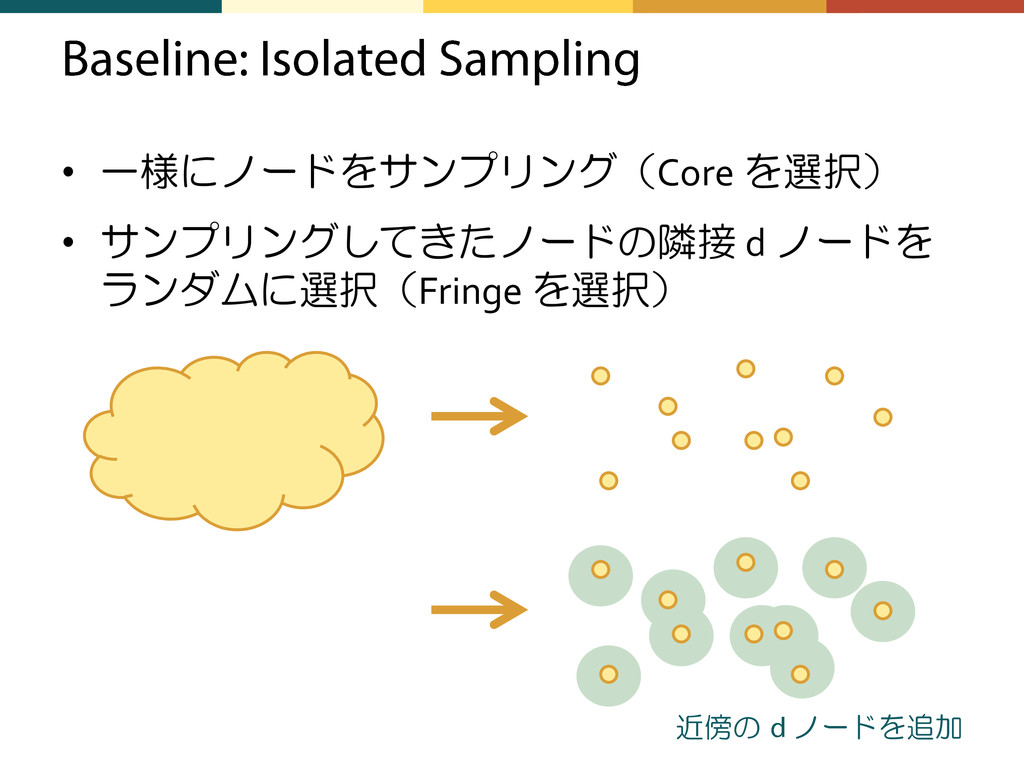 • 一様にノードをサンプリング(Core を選択) • サンプリングしてきたノードの隣接 d ...