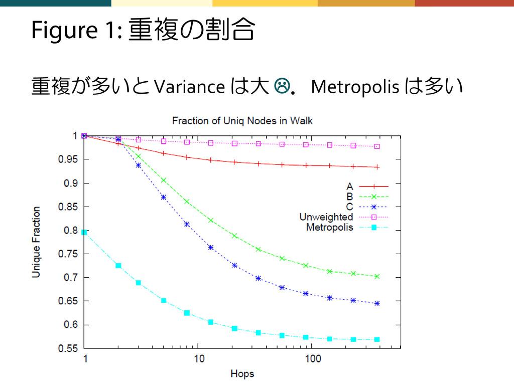 重複の割合 重複が多いと Variance は大 .Metropolis は多い