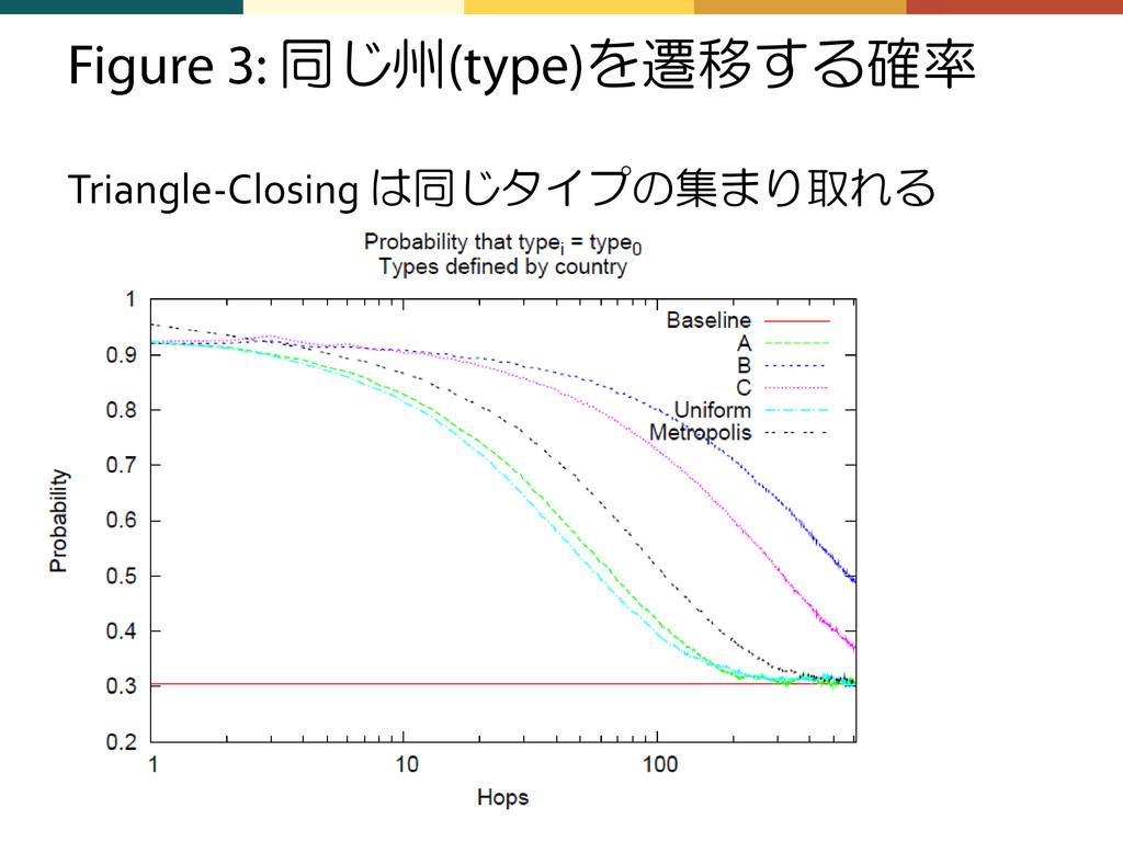 同じ州 を遷移する確率 Triangle-Closing は同じタイプの集まり取れる