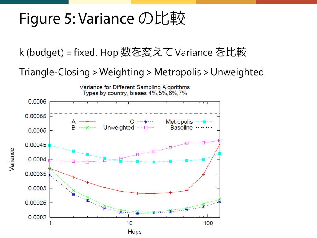 の比較 k (budget) = fixed. Hop 数を変えて Variance を比較 ...