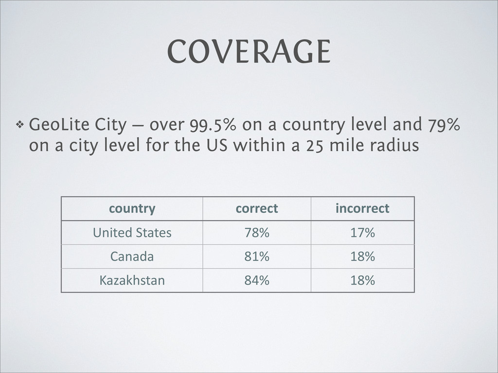 COVERAGE ❖ GeoLite City — over 99.5% on a count...