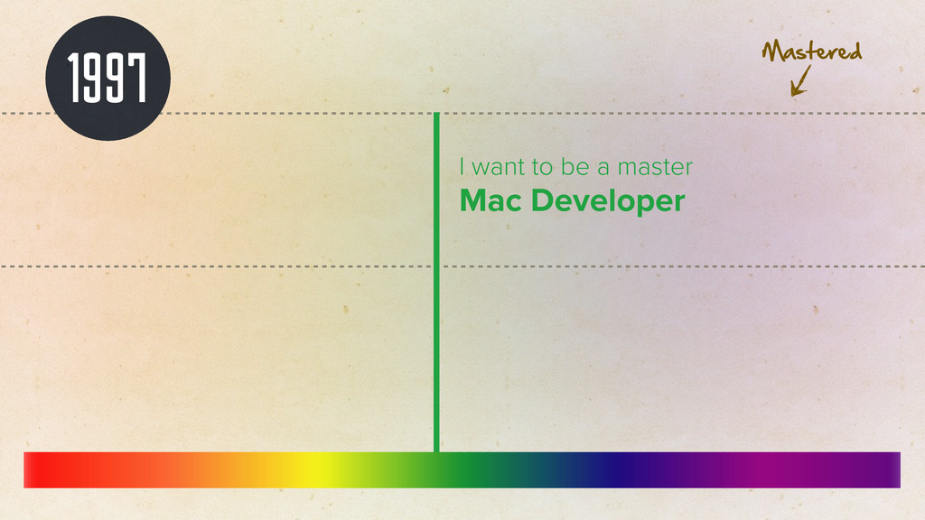 1997 I want to be a master Mac Developer Master...