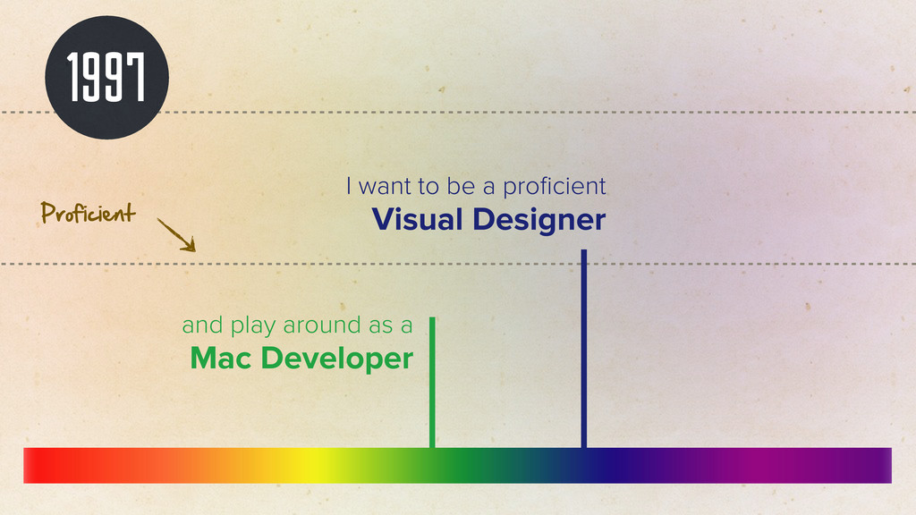 1997 I want to be a proficient Visual Designer a...