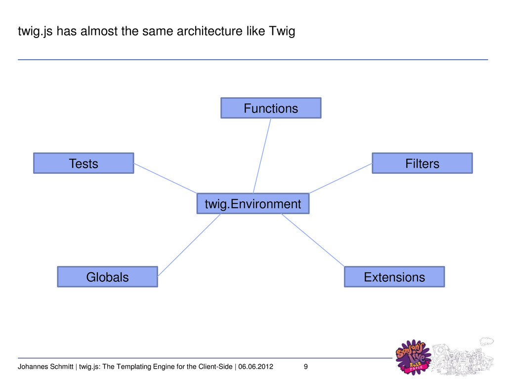 9 Johannes Schmitt | twig.js: The Templating En...