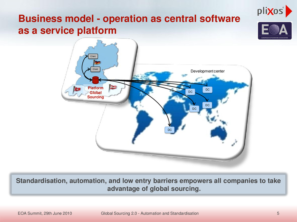 Business model - operation as central software ...