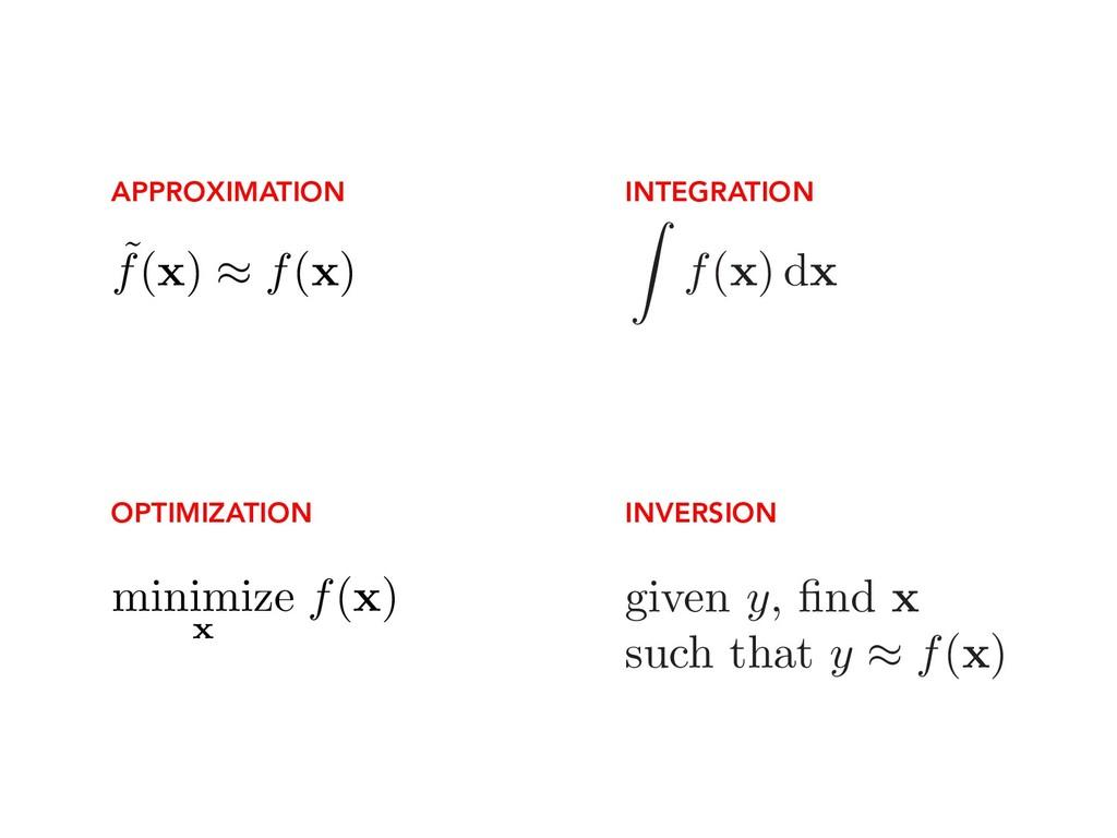 Z f( x ) d x APPROXIMATION OPTIMIZATION INTEGRA...
