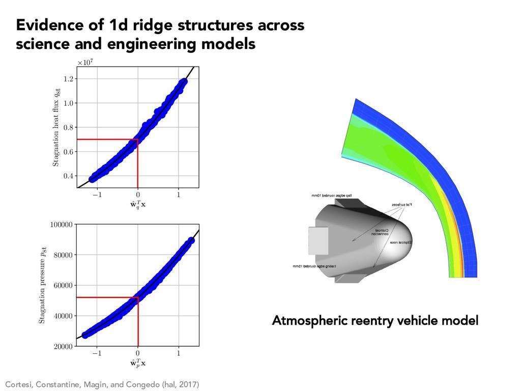Atmospheric reentry vehicle model Cortesi, Cons...