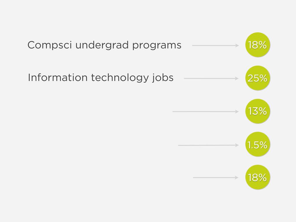 Information technology jobs Compsci undergrad p...