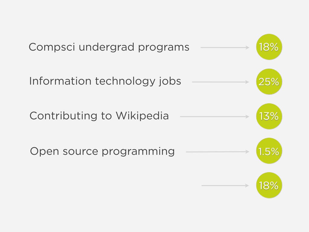 Information technology jobs Contributing to Wik...