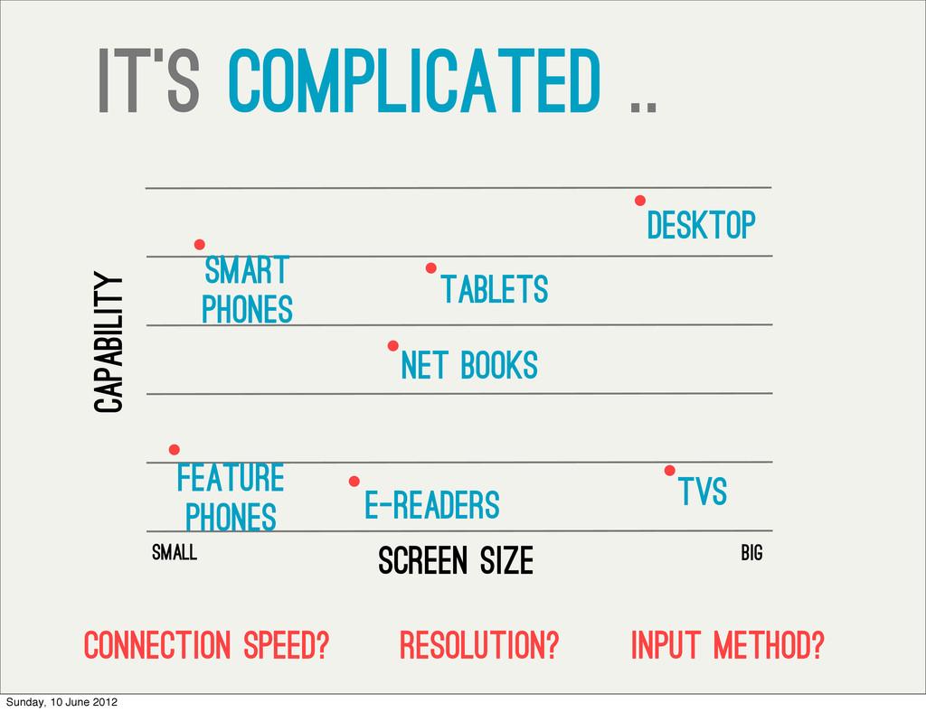 Screen Size Capability Smart phones desktop sma...