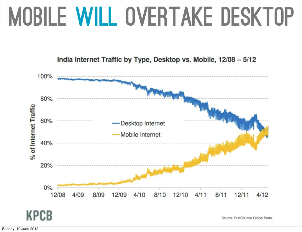 Mobile will overtake desktop Sunday, 10 June 20...
