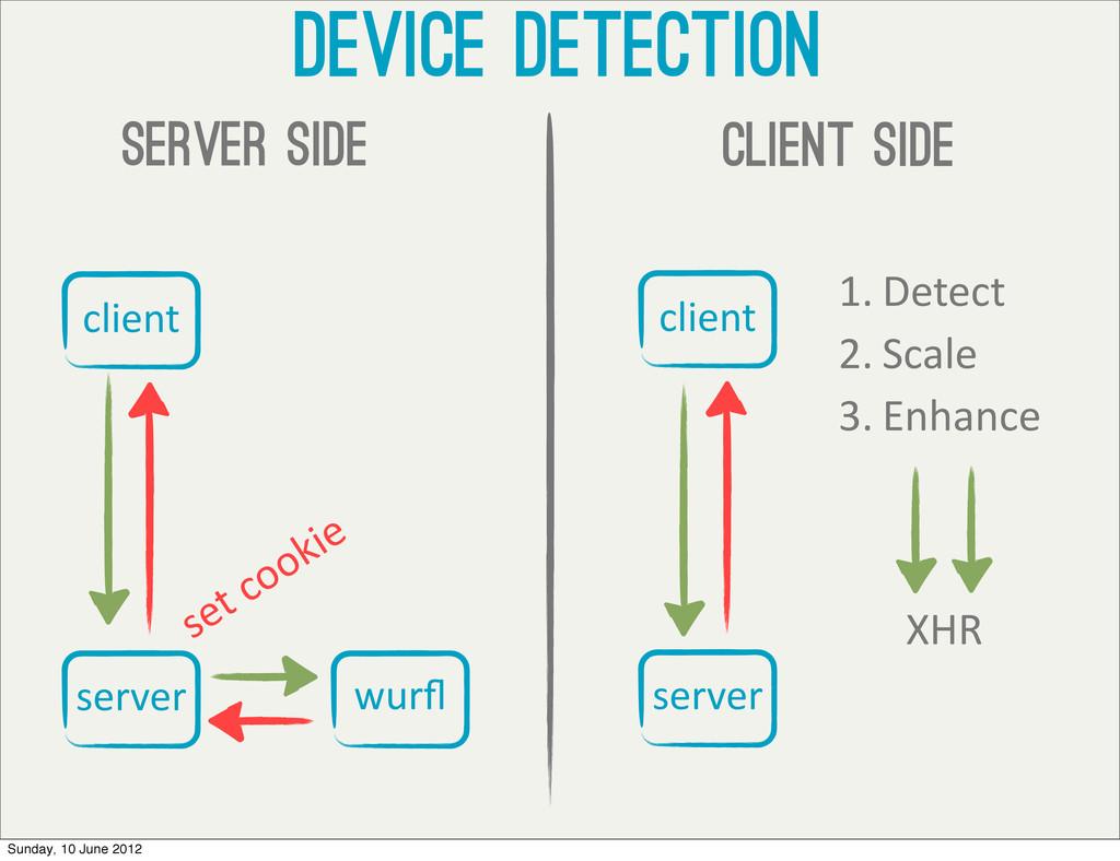 Device detection client side client server wurfl...