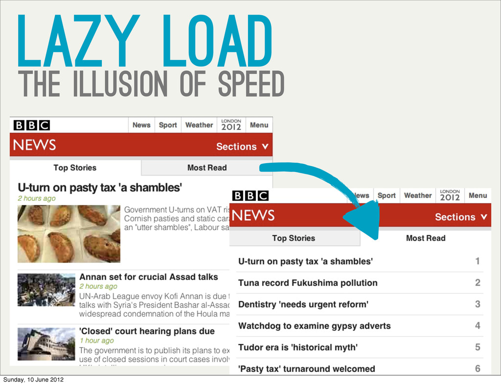 LAZY Load The illusion of speed Sunday, 10 June...