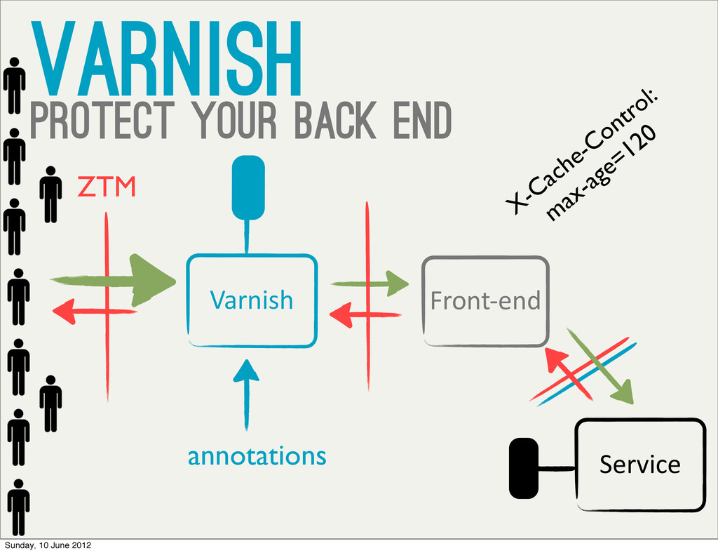 varnish protect your back end Front-‐end annot...
