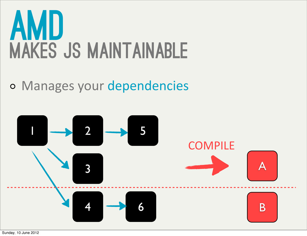 AMD Makes JS Maintainable Manages your de...