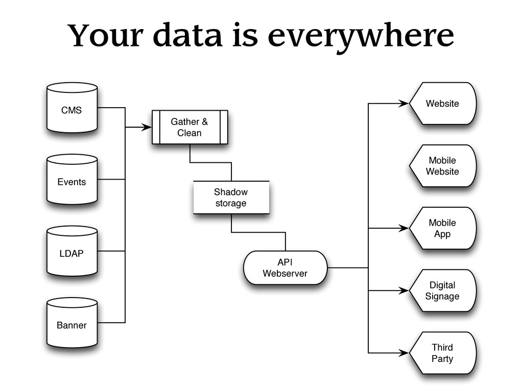 Your data is everywhere CMS Events LDAP Banner ...