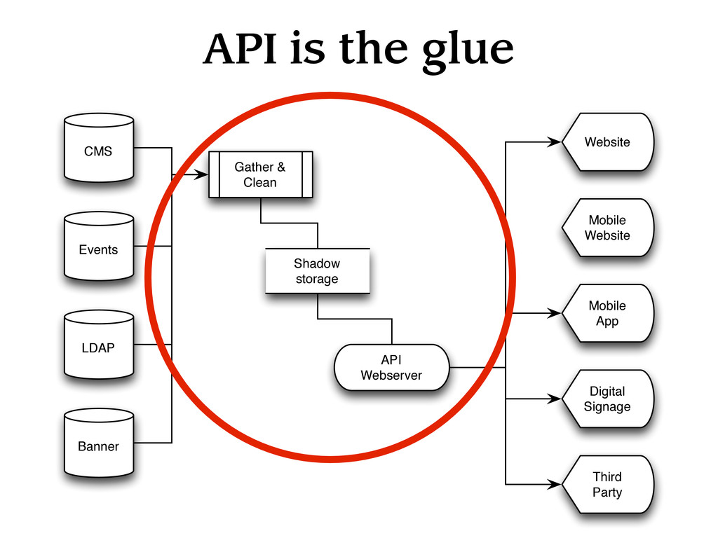 API is the glue CMS Events LDAP Banner Gather &...
