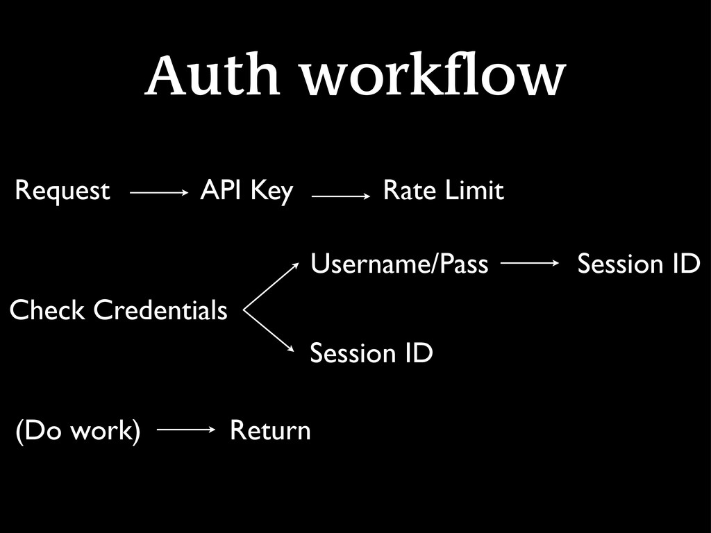 Auth workflow Request API Key Rate Limit Check ...