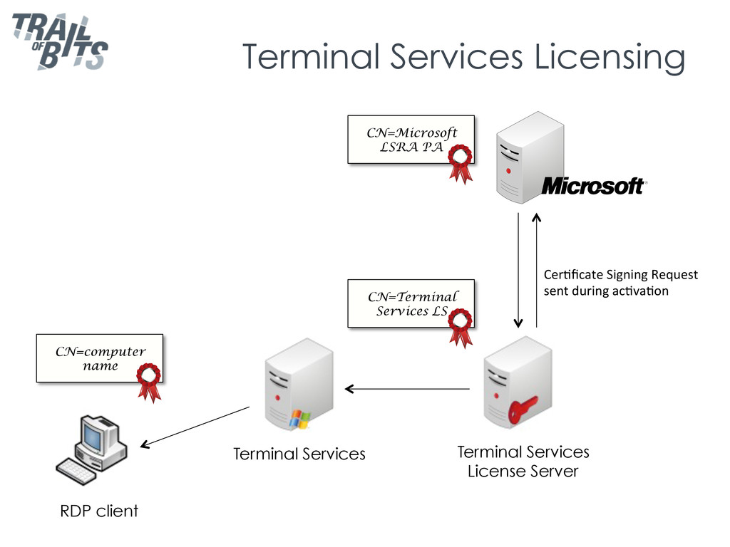 Terminal Services Licensing RDP client Terminal...