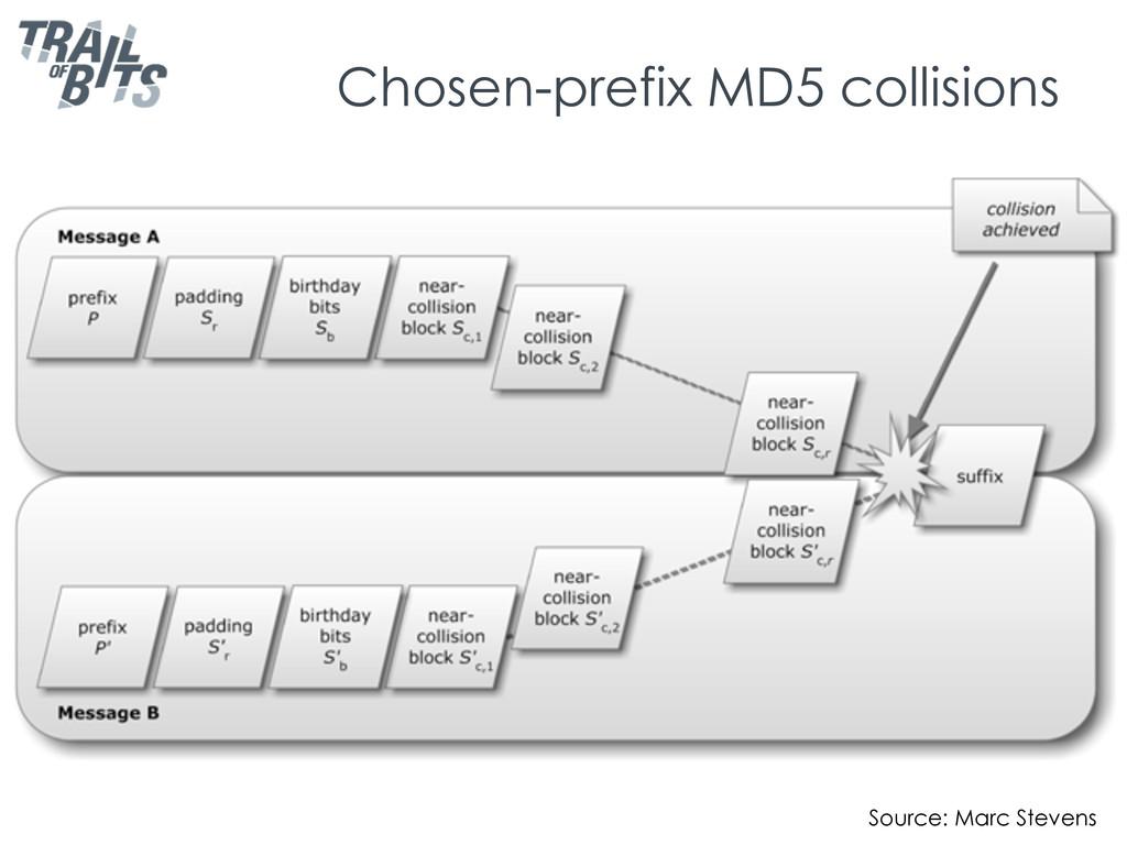 Chosen-prefix MD5 collisions Source: Marc Steve...