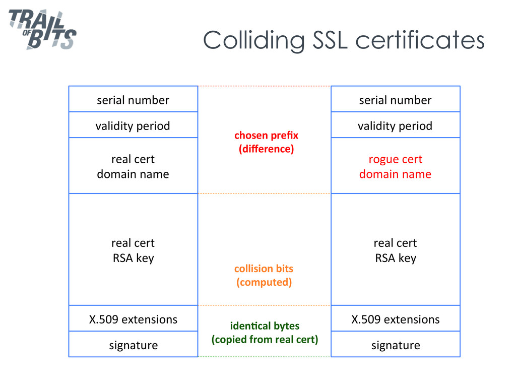Colliding SSL certificates serial	