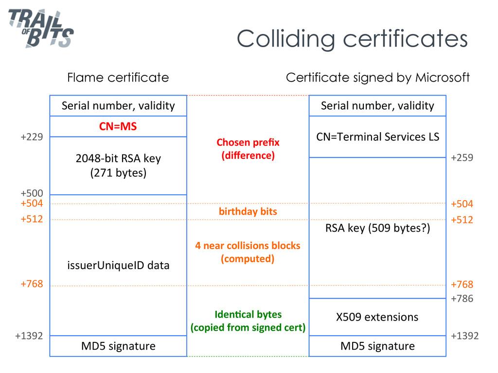Colliding certificates issuerUniqueID data...