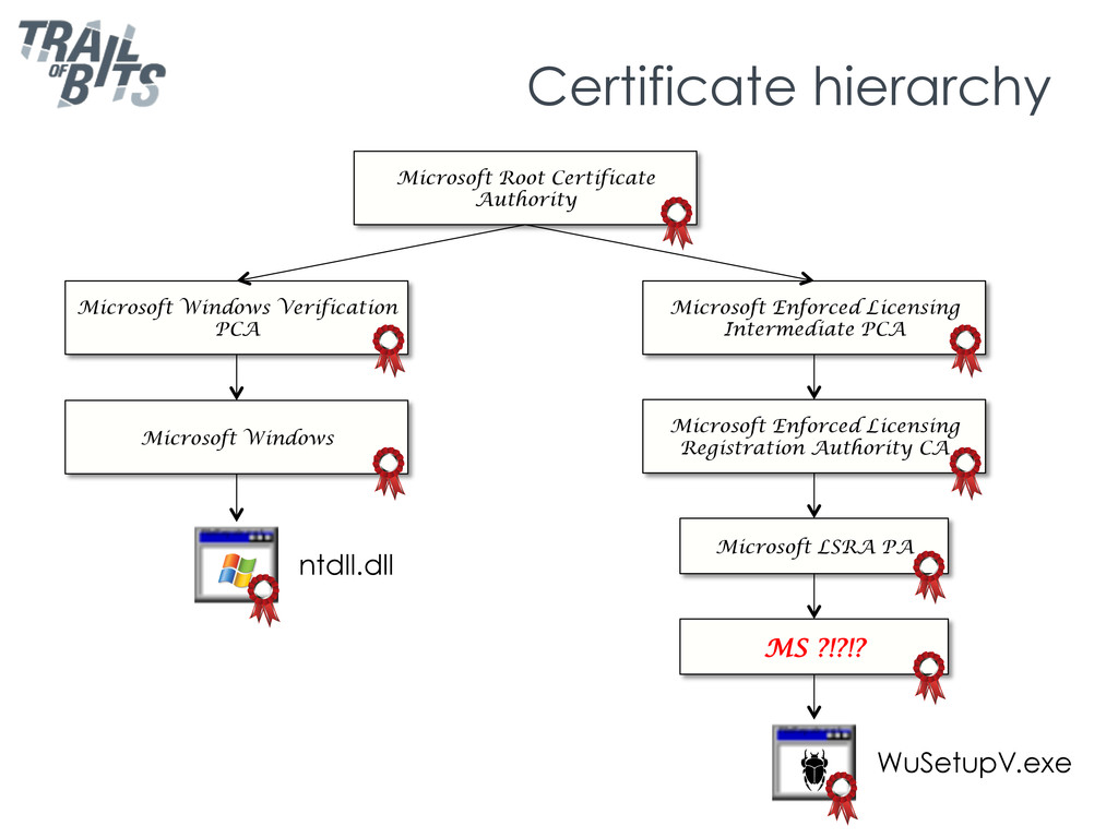 Certificate hierarchy Microsoft Root Certificat...