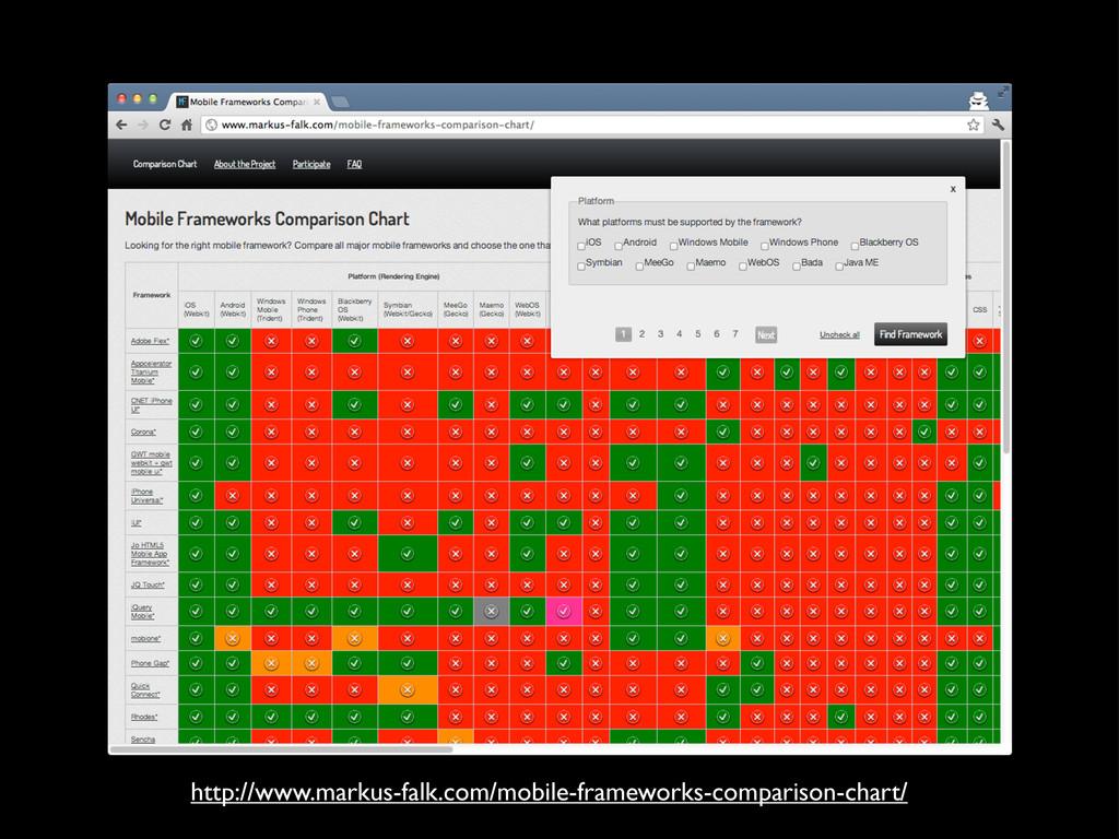 http://www.markus-falk.com/mobile-frameworks-co...