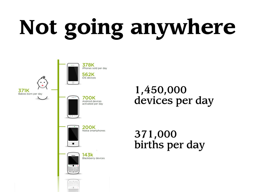 Not going anywhere 1,450,000 devices per day 37...
