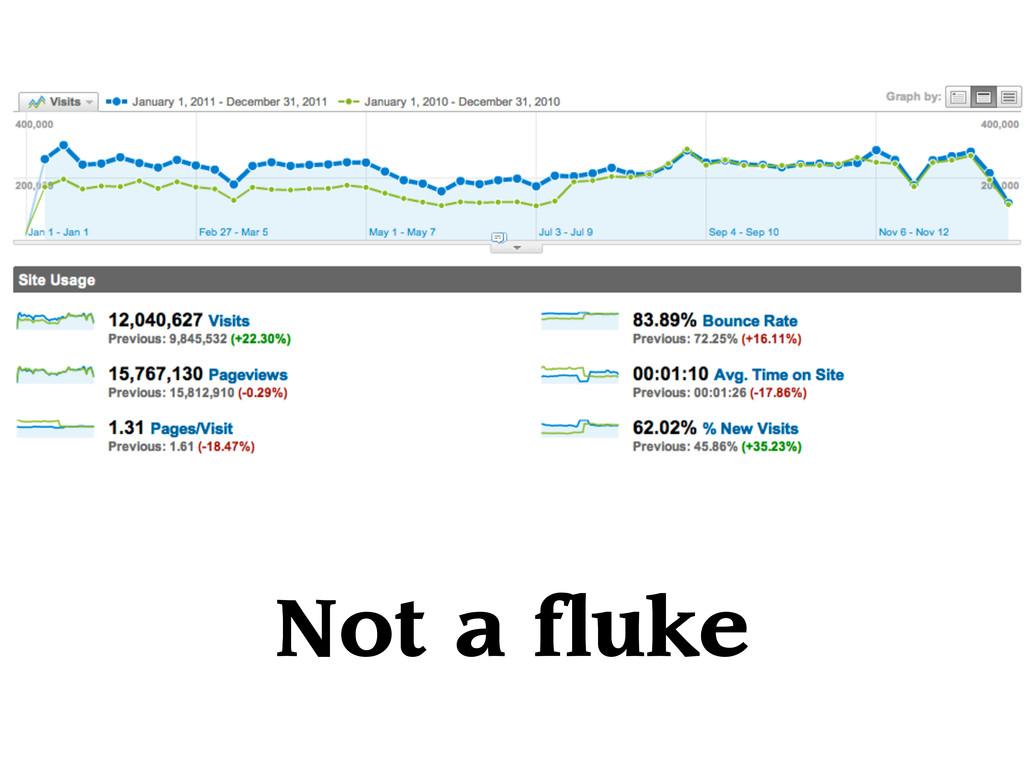 Not a fluke