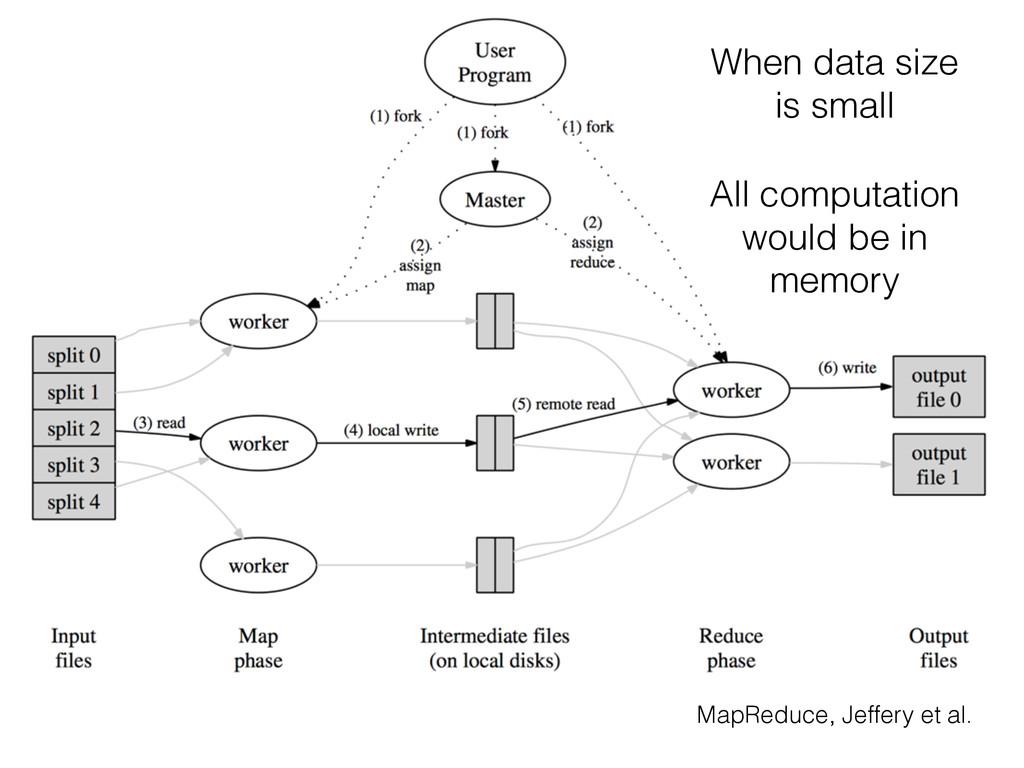 MapReduce, Jeffery et al. When data size is sma...