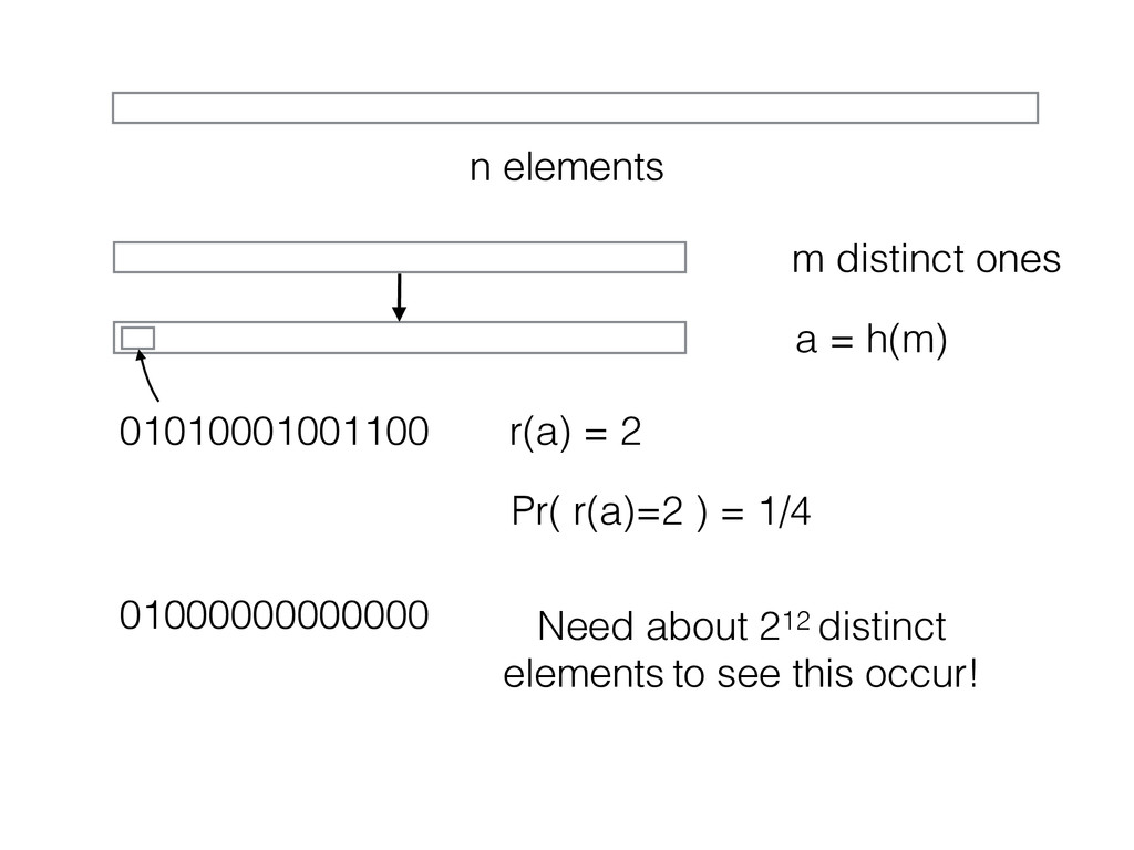 n elements m distinct ones a = h(m) 01010001001...