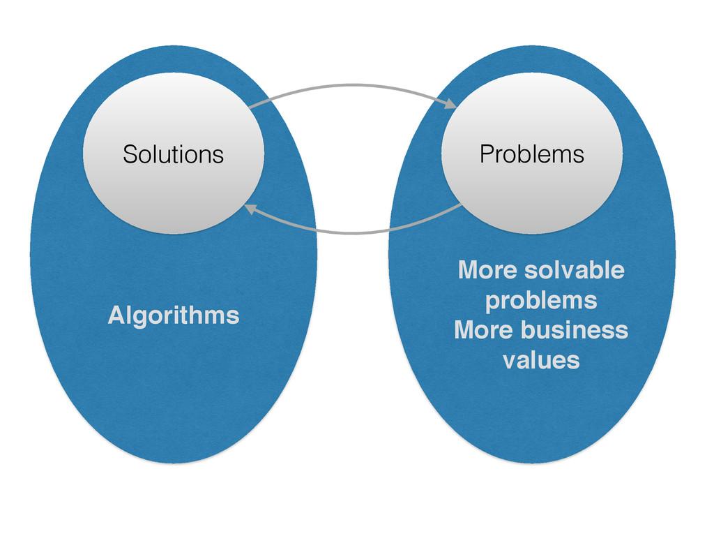Algorithms Solutions More solvable! problems! M...