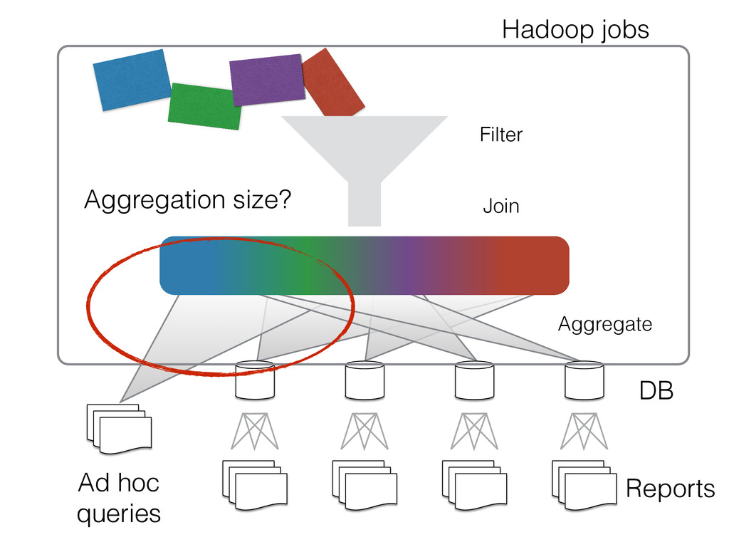Filter Join Hadoop jobs Aggregate DB Reports Ag...