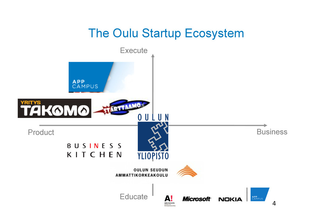 The Oulu Startup Ecosystem Execute 4	