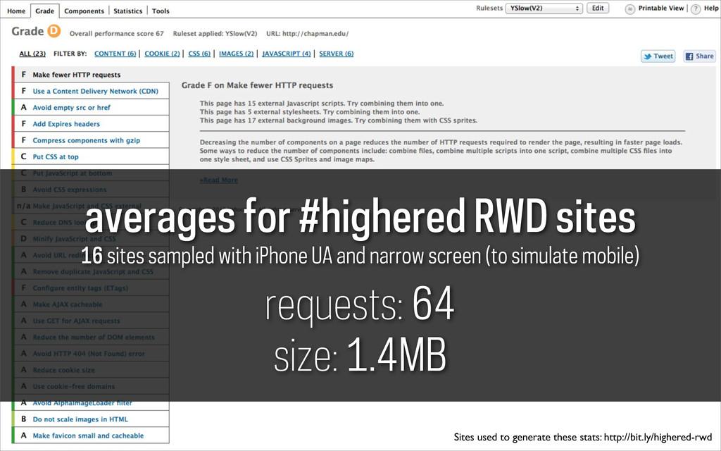 averages for #highered RWD sites 16 sites sampl...
