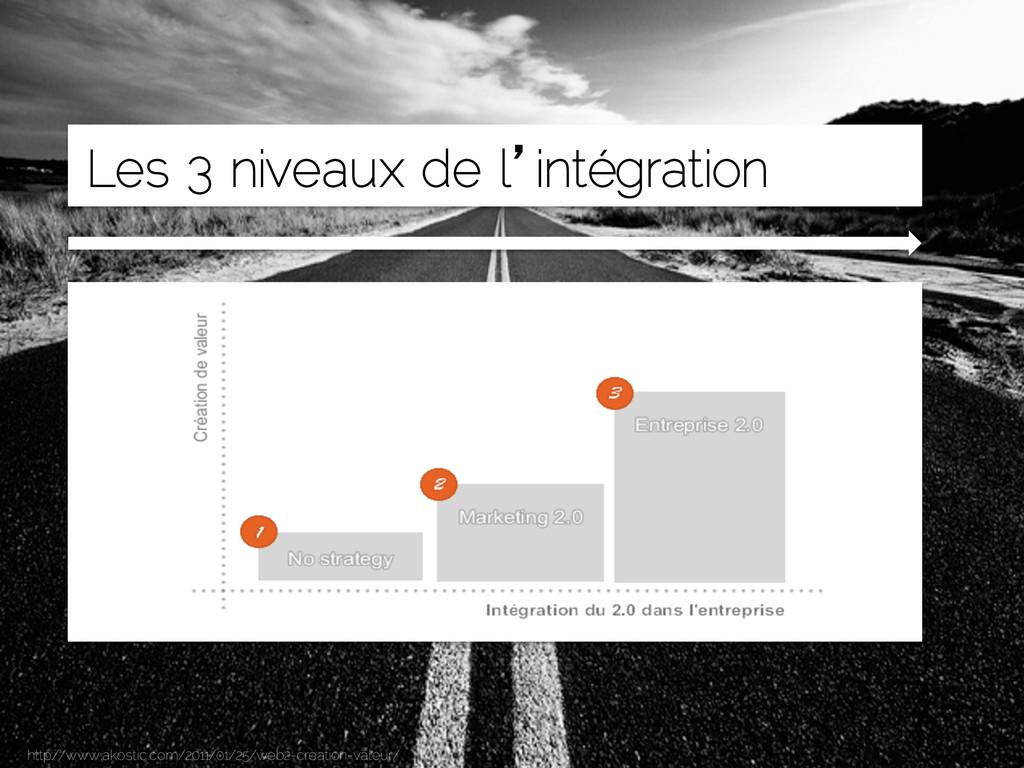 Arnaud BRIAND - Page 7 Comment intégrer les méd...