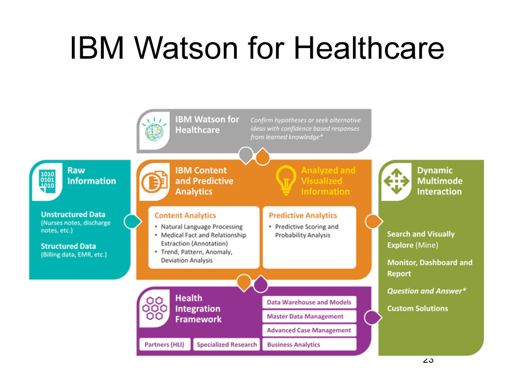 IBM Watson for Healthcare 23