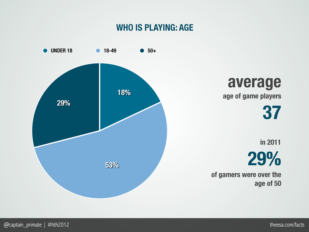 29% 53% 18% UNDER 18 18-49 50+ WHO IS PLAYING: ...