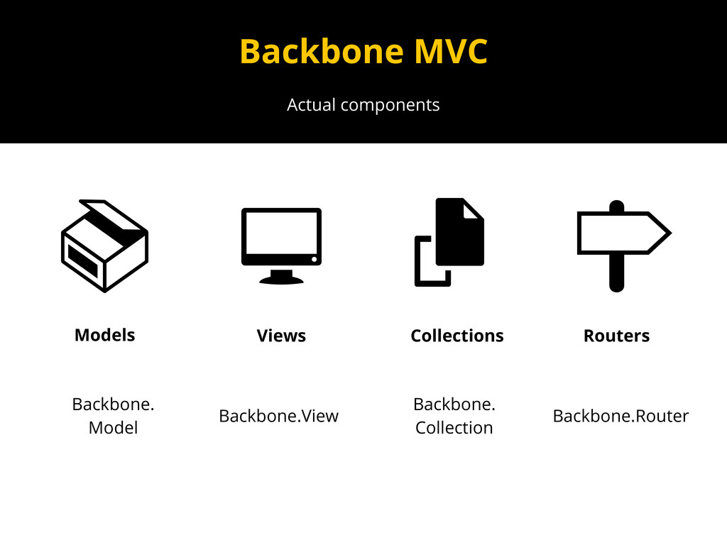 Actual components Backbone MVC Backbone. Model ...