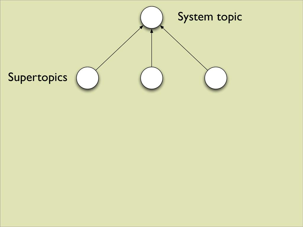 System topic Supertopics