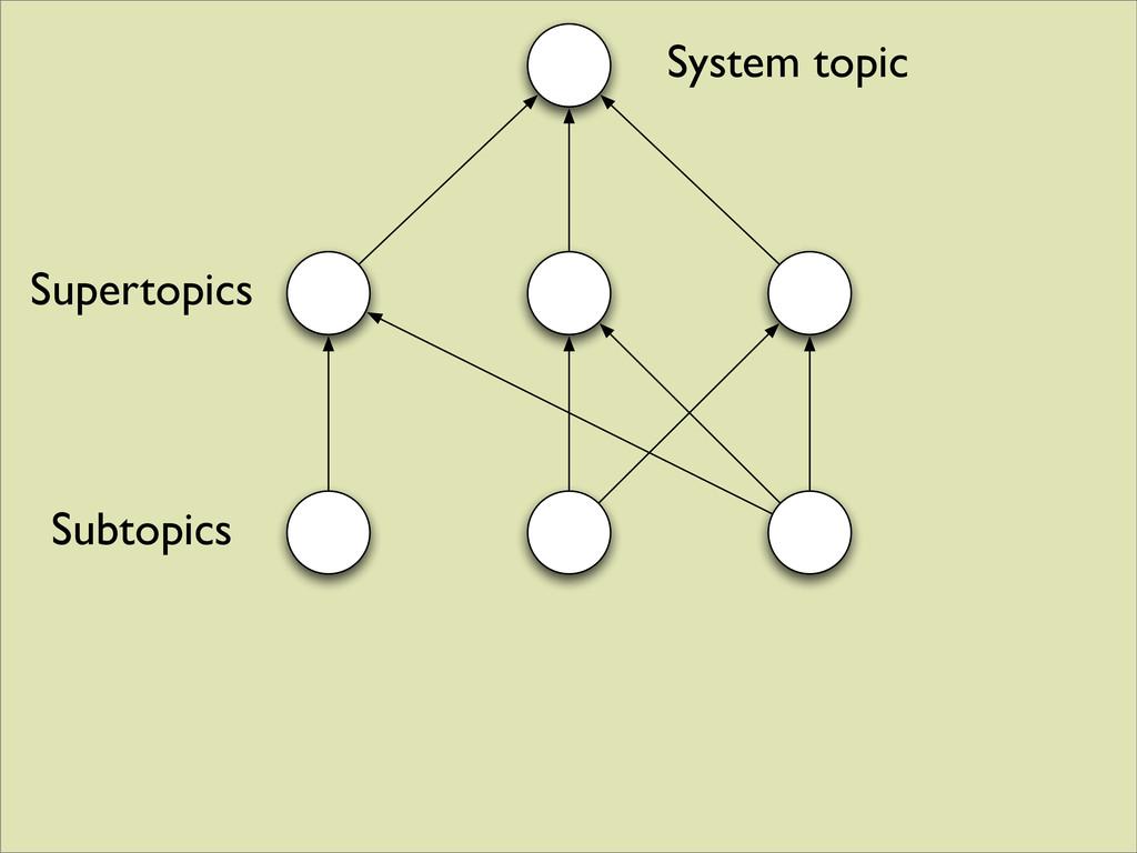 System topic Supertopics Subtopics